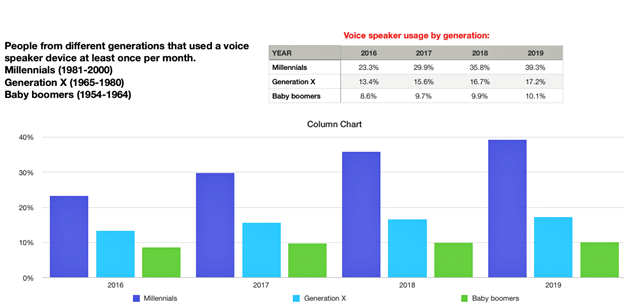 Chart showing voice speaker usage by generation.